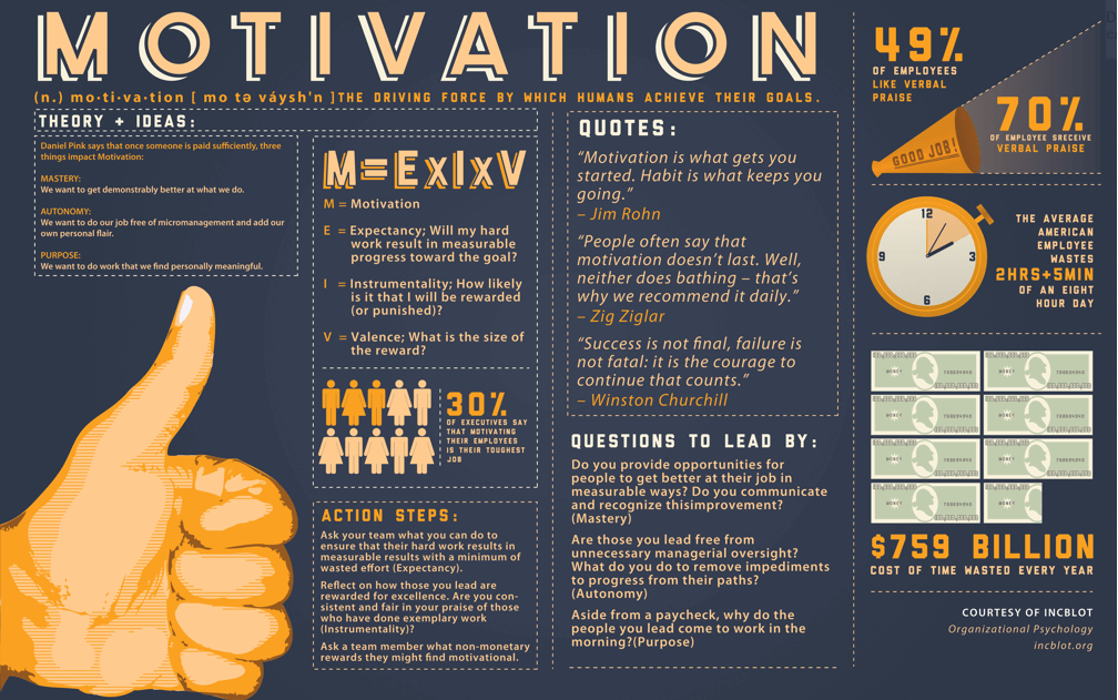 motivation-infographic-tiny