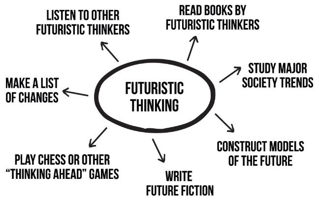 futuristic thinking skills